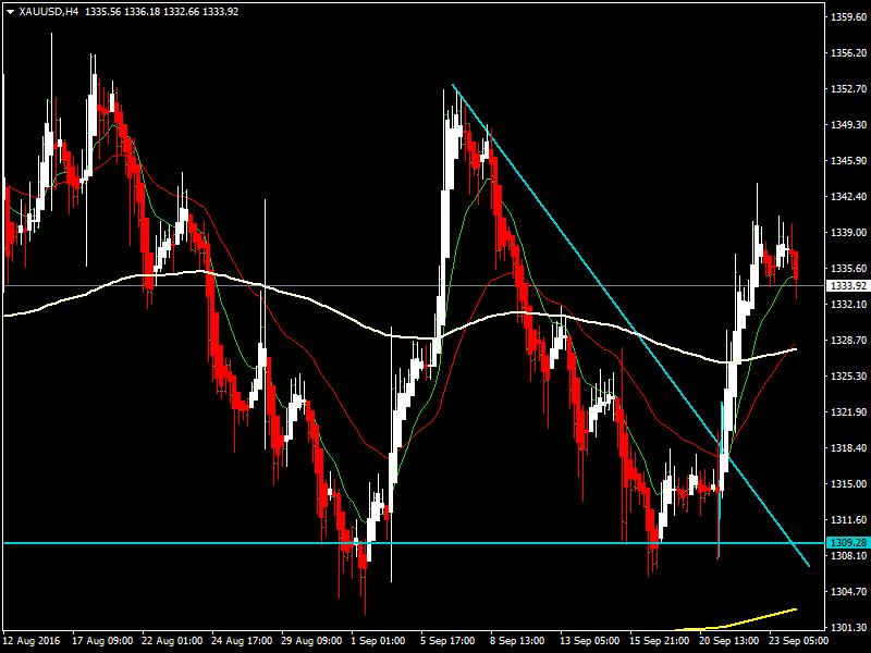acharts.mql5.com_12_607_xauusd_h4_hf_markets_sv.