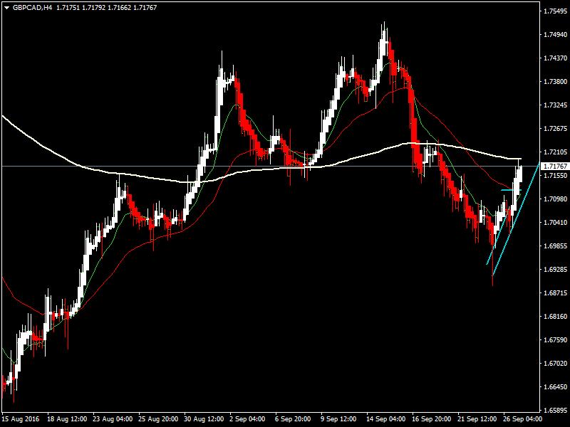 acharts.mql5.com_12_619_gbpcad_h4_hf_markets_sv.