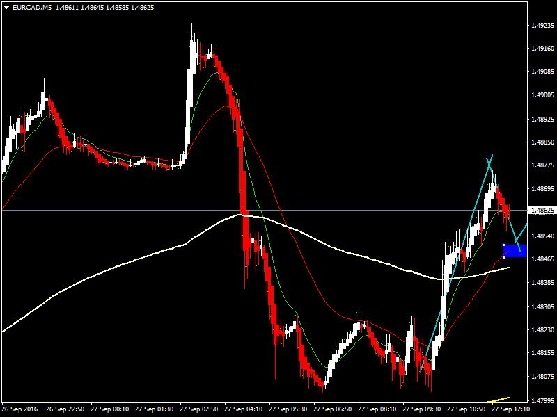 acharts.mql5.com_12_624_eurcad_m5_hf_markets_sv.
