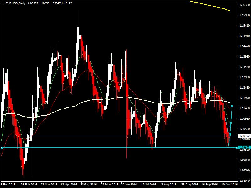 acharts.mql5.com_12_851_eurusd_d1_hf_markets_sv.