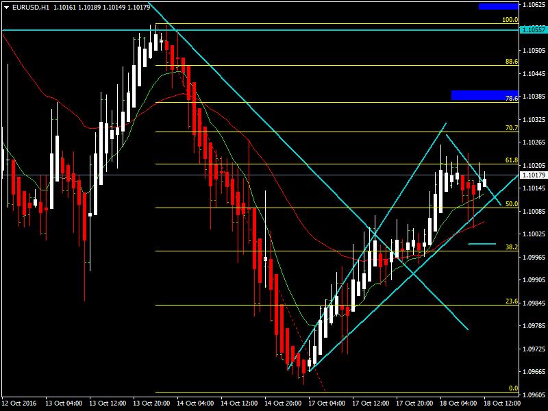 acharts.mql5.com_12_851_eurusd_h1_hf_markets_sv.