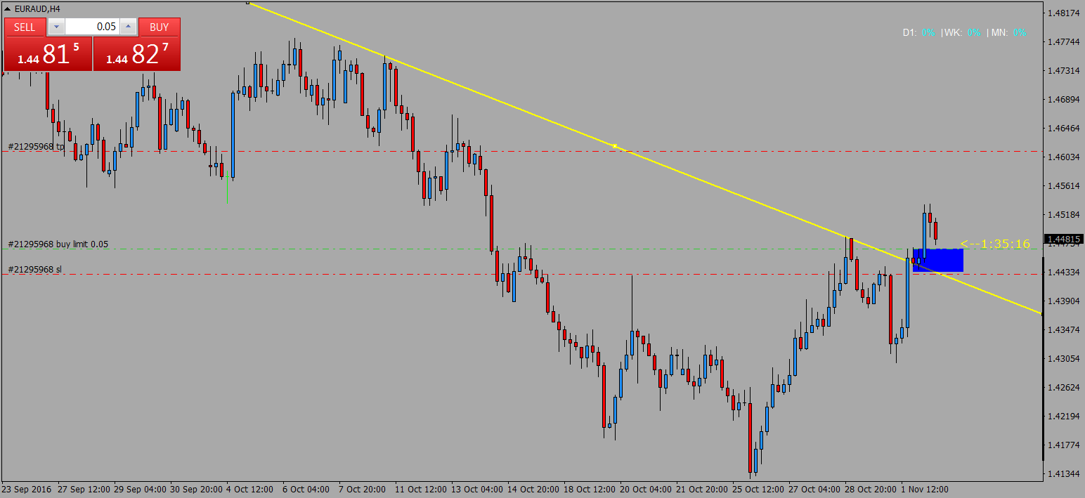 acharts.mql5.com_13_21_euraud_h4_international_capital_markets_2.