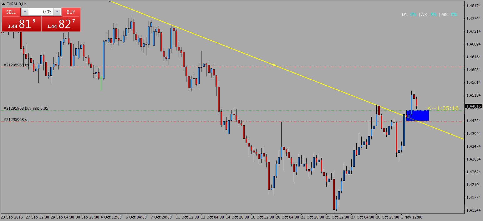 acharts.mql5.com_13_21_euraud_h4_international_capital_markets_2.