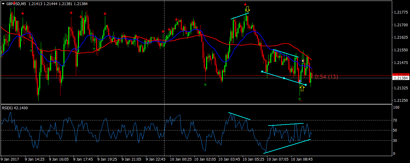 acharts.mql5.com_13_698_gbpusd_m5_fxtm_ft_global.