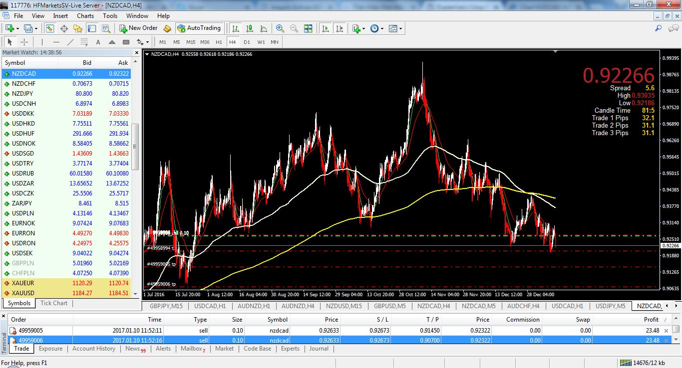 acharts.mql5.com_13_701_nzdcad_h4_hf_markets_sv.