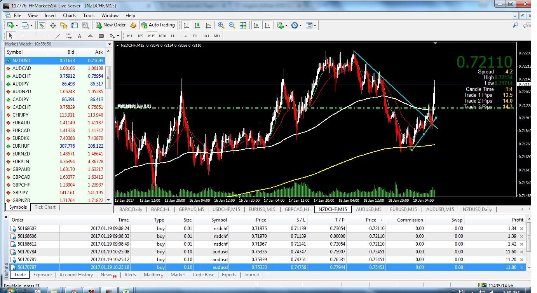 acharts.mql5.com_13_803_nzdchf_m15_hf_markets_sv.