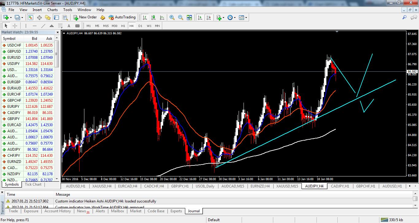 acharts.mql5.com_13_827_audjpy_h4_hf_markets_sv.