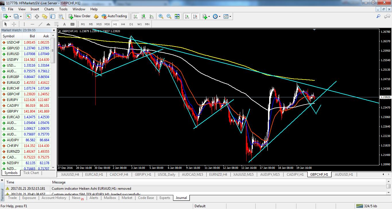 acharts.mql5.com_13_827_gbpchf_h1_hf_markets_sv.