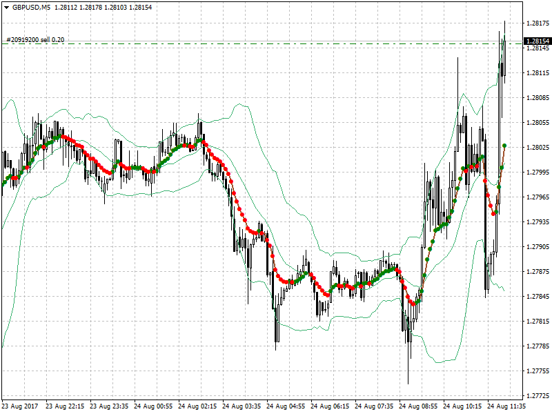 acharts.mql5.com_15_970_gbpusd_m5_pepperstone_group_limited.