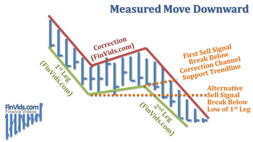 afinvids.com_Content_Images_ChartPattern_Measured_Move_Measured_Move_Downward.