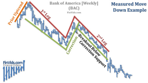 afinvids.com_Content_Images_ChartPattern_Measured_Move_Measured_Move_Downward_Chart_BAC.