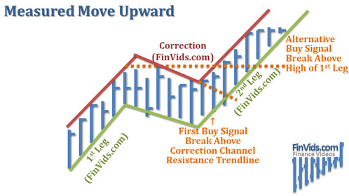 afinvids.com_Content_Images_ChartPattern_Measured_Move_Measured_Move_Upward.