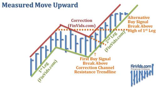 Bài 17 Mô hình giá Measured Move – Đo mục tiêu giá