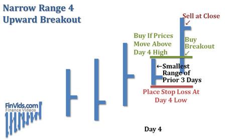 afinvids.com_Content_Images_ChartPattern_NR4_NR7_Narrow_Range_4_Upward_Breakout.
