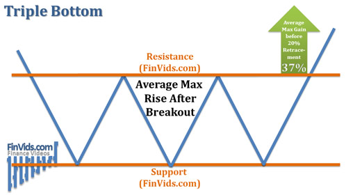 afinvids.com_Content_Images_ChartPattern_Triple_Bottom_Triple_Bottom_Avg_Breakout_Gain.