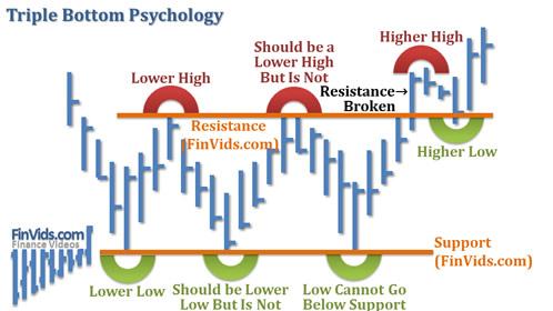 afinvids.com_Content_Images_ChartPattern_Triple_Bottom_Triple_Bottom_Psychology.