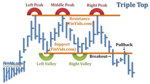 Bài 37 Mô hình giá Triple Top – Ba đỉnh
