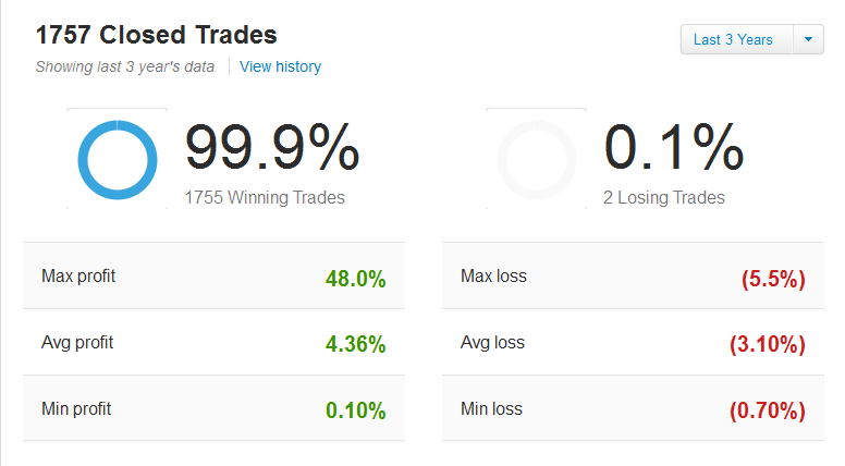 aforex_training.co.za_blog_wp_content_uploads_2014_11_eToro_Pyrus_stats_3_years.