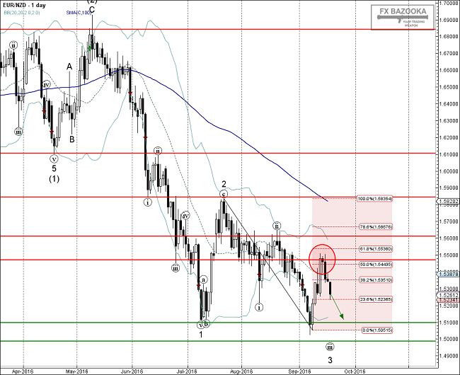 afxbazooka.com_img_articles_10523_EURNZD___Primary_Analysis___Sep_19_1345_PM__1_day_.