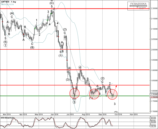 afxbazooka.com_img_articles_10581_GBPNZD___Primary_Analysis___Sep_22_1208_PM__1_day_.