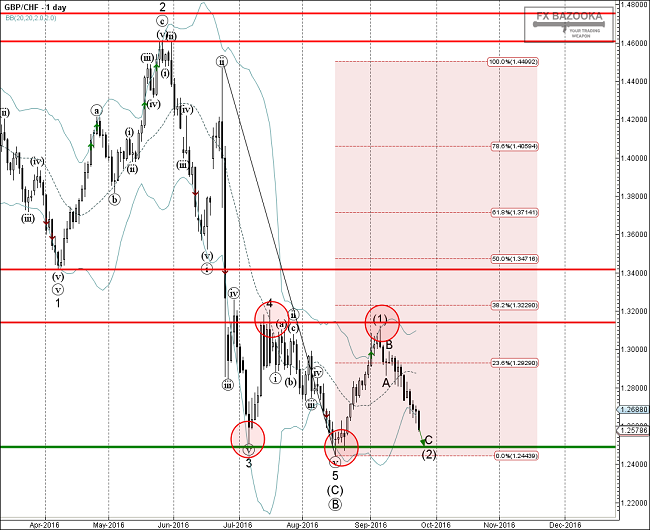 afxbazooka.com_img_articles_10603_GBPCHF___Primary_Analysis___Sep_23_1428_PM__1_day_.