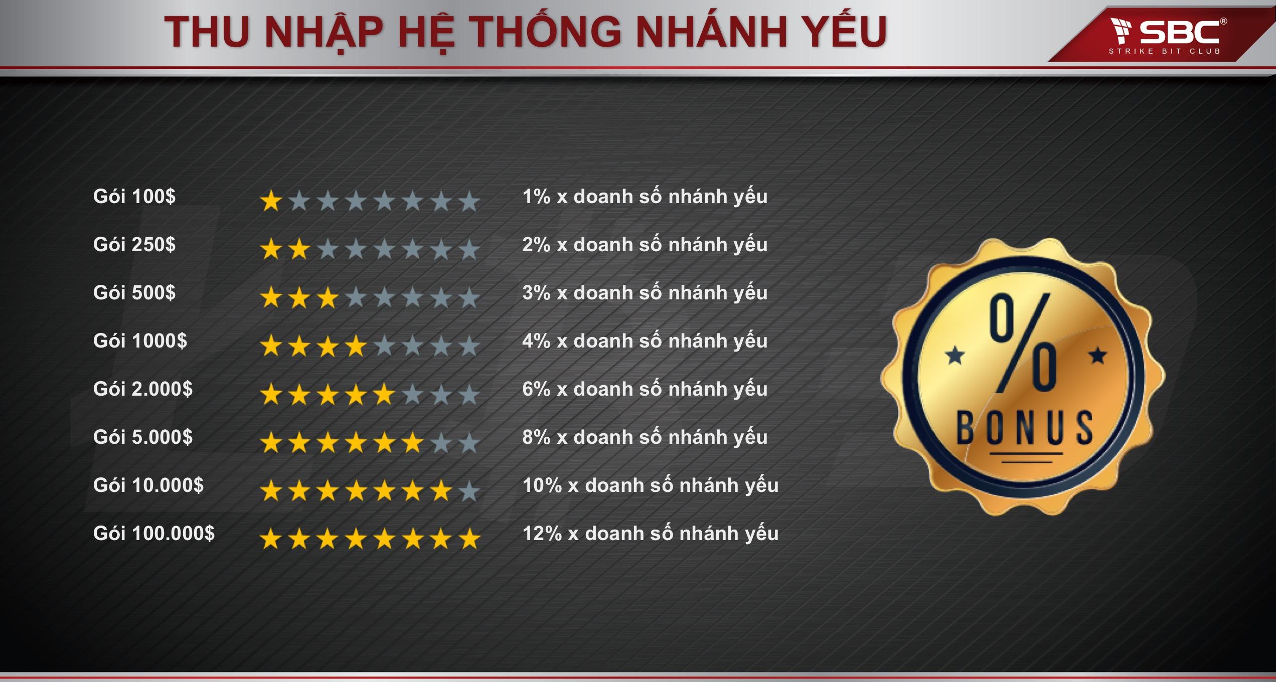 akinhdoanhthongminh.net_userfiles_image_thu_nhap_nhanh_yeu_strike_bit_club.
