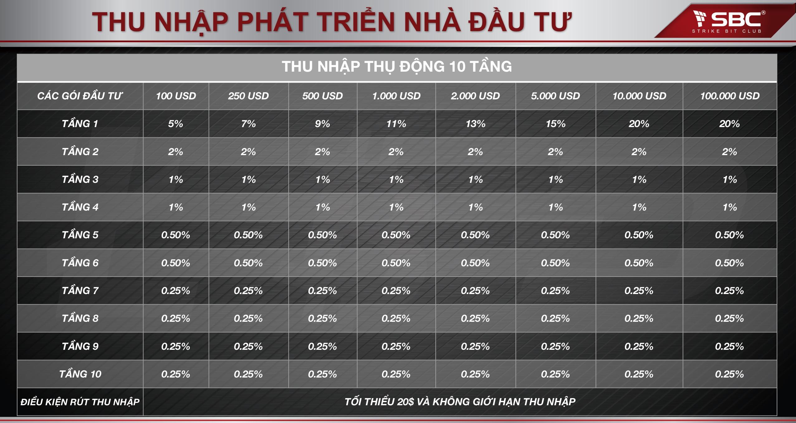 akinhdoanhthongminh.net_userfiles_image_thu_nhap_phat_trien_dau_tu_strike_bit_club.