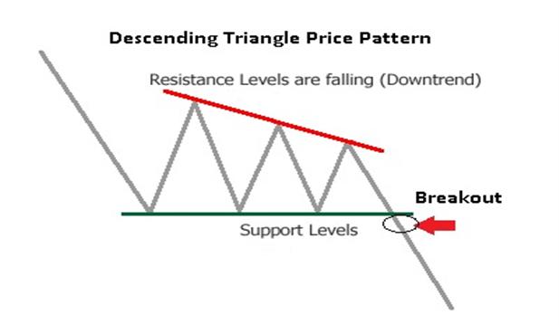 amedia.dailyfx.com_illustrations_2013_11_12_How_to_Trade_a_Descending_Triangle_body_Picture_2.