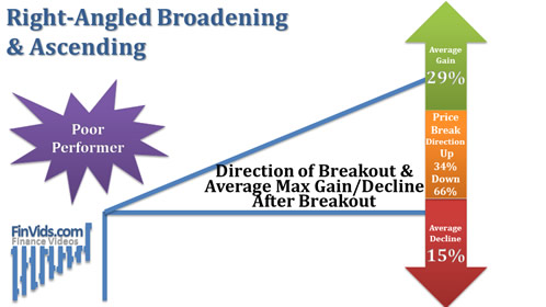 Ascending-Broadening-Right-Angled-Breakout-Direction.