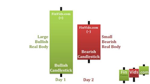 awww.finvids.com_Content_Images_CandlestickChart_Bearish_Harami_Pattern_BearishHarami.