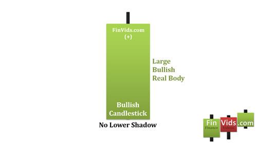 awww.finvids.com_Content_Images_CandlestickChart_Belt_Hold_Lines_BullishBeltHoldLine.