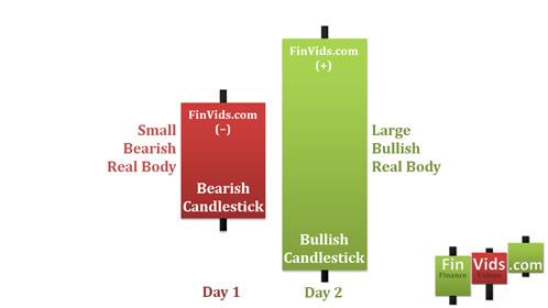 Bài 5 Mô hình nến Bullish Engulfing