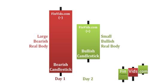 Bài 6 Mô hình nến Bullish Harami