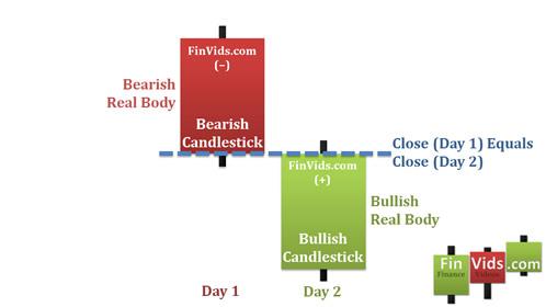 Bài 7 Mô hình nến Bullish Counterattack Line