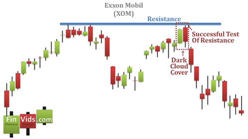awww.finvids.com_Content_Images_CandlestickChart_Dark_Cloud_Coef41829a314bc7be55917c3dfb0faba8.