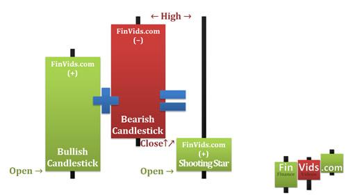 awww.finvids.com_Content_Images_CandlestickChart_Dark_Cloud_Cover_DarkCloudCoverBlendedCandle.