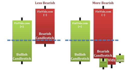 awww.finvids.com_Content_Images_CandlestickChart_Dark_Cloud_Cover_DarkCloudCoverTraits.