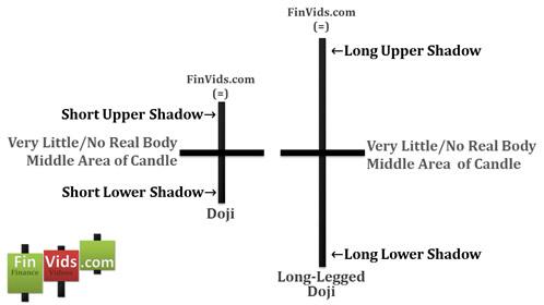 Bài 9 Mô hình nến Doji và Doji bóng dài