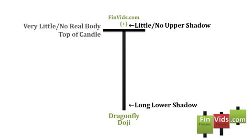 Bài 10 Mô hình nến Doji chuồn chuồn – Dragonfly Doji