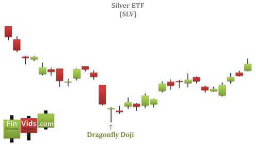awww.finvids.com_Content_Images_CandlestickChart_Dragonfly_Doji_DragonflyDojiChartExample.