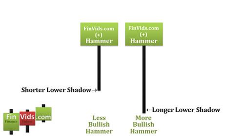 awww.finvids.com_Content_Images_CandlestickChart_Hammer_HammerLowerShadowLengths.