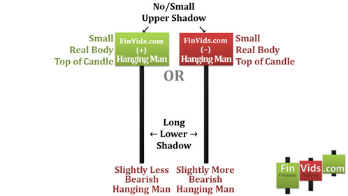 Bài 15 Mô hình nến Hanging Man – Người treo cổ