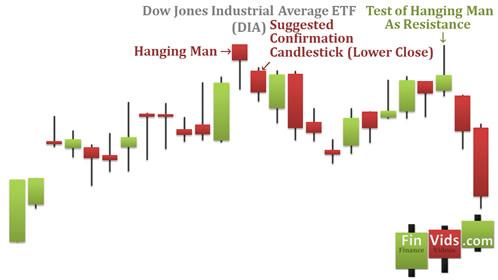 awww.finvids.com_Content_Images_CandlestickChart_Hanging_Man_HangingManSuccessChartExample.