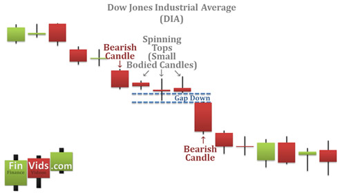 awww.finvids.com_Content_Images_CandlestickChart_High_Price_Lo8fdf3b64745f5d8654be0a7bbf2f2372.