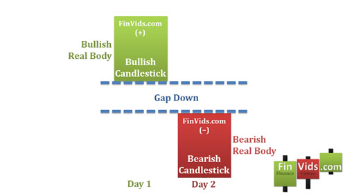 awww.finvids.com_Content_Images_CandlestickChart_Kicking_Pattern_BearishKicking.