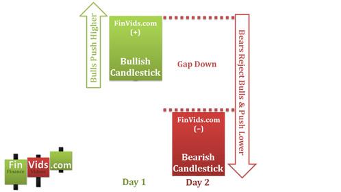 awww.finvids.com_Content_Images_CandlestickChart_Kicking_Pattern_BearishKickingPsychology.