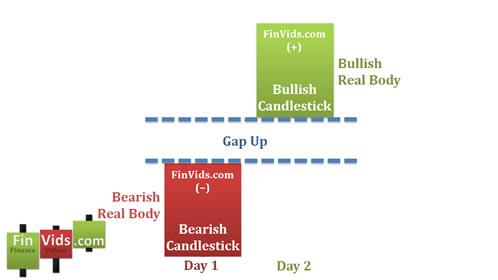 Bài 18 Mô hình nến Bullish Kicking – Đẩy giá tăng