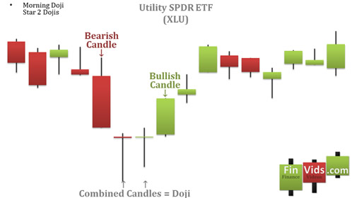 awww.finvids.com_Content_Images_CandlestickChart_Morning_Star_MorningStar2DojisChartExample.
