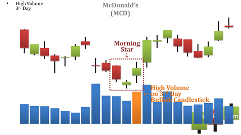 awww.finvids.com_Content_Images_CandlestickChart_Morning_Star_MorningStar3rdDayHighVolume.