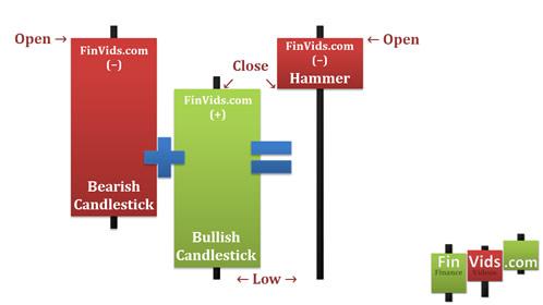 awww.finvids.com_Content_Images_CandlestickChart_Piercing_Pattern_PiercingPatternBlendedCandle.